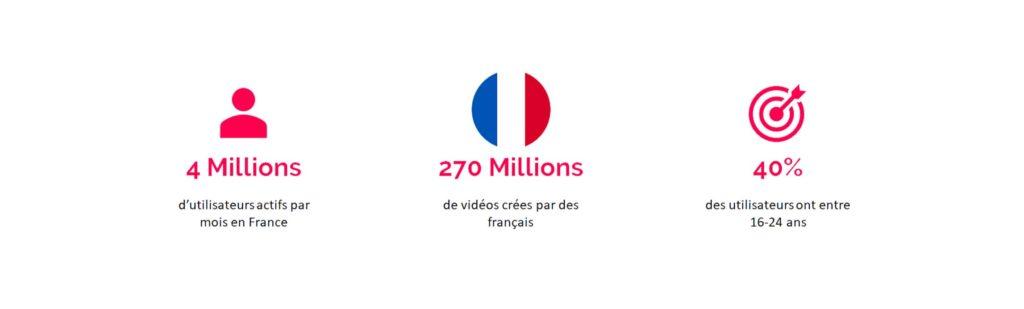Chiffres de TikTok en France