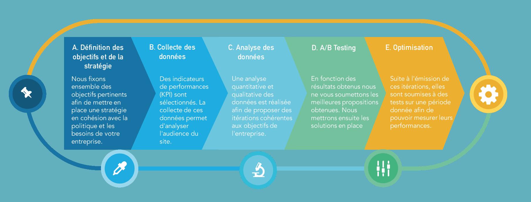 Méthodologie web Analyse UpTo1