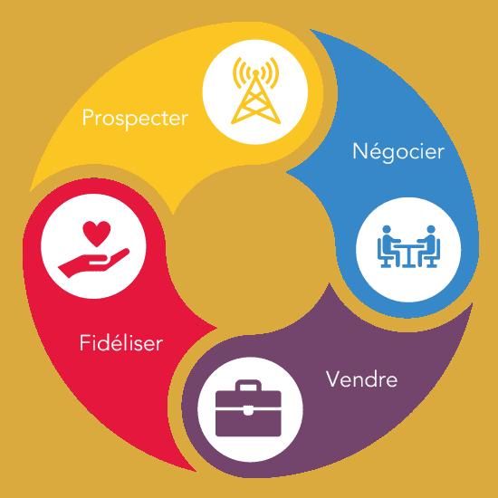 Génération de demande et cycle de vente