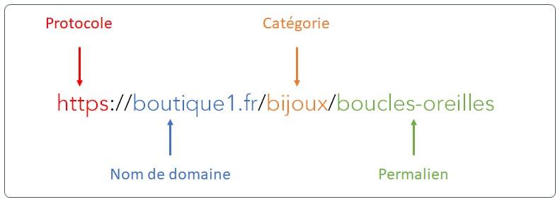 Structure détaillée d'une URL